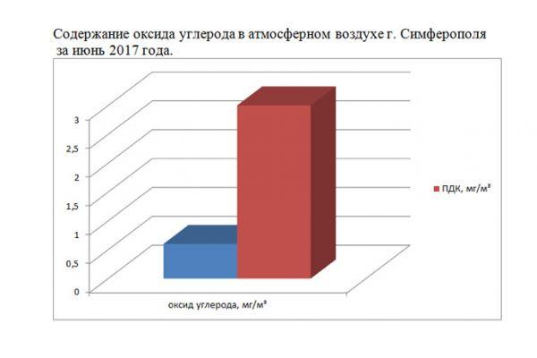 Концентрация загрязняющих веществ в атмосферном воздухе Симферополя за июнь 2017 года в норме