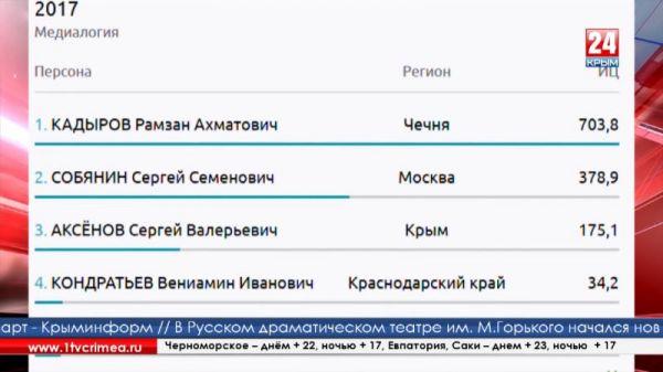 Глава Республики Сергей Аксёнов в тройке лидеров рейтинга губернаторов-блогеров за август по версии «Медиалогии»