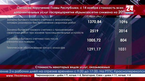 Согласно поручению Главы Республики, с 14 ноября стоимость всех дополнительных услуг госпредприятия «Крымгазсети» снижена на 20%.