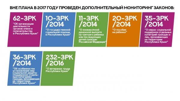 Сергей Трофимов представил краткие итоги мониторинга законов Республики Крым за 2017 год