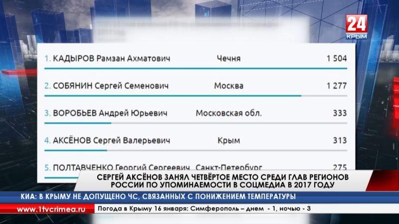 Сергей Аксёнов занял четвёртое место среди глав регионов России по упоминаемости в соцмедиа в 2017 году