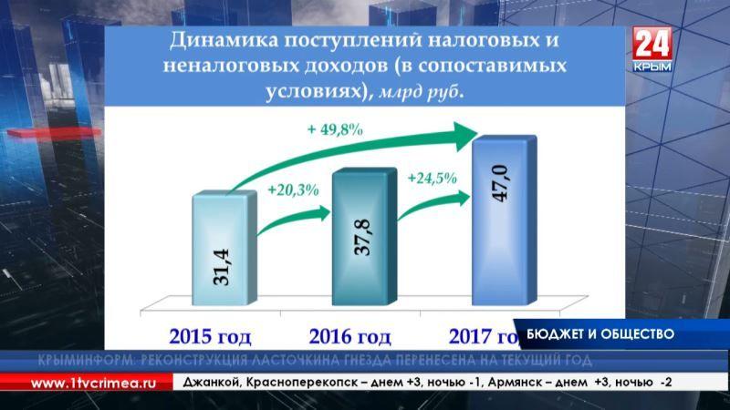 Общественный совет при минфине Крыма сократился на семь человек и принял отчёт министра об исполнении бюджета