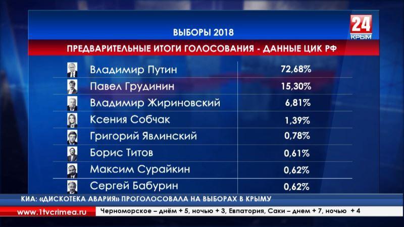 Центризбирком РФ опубликовал предварительные итоги голосования на выборах Президента страны