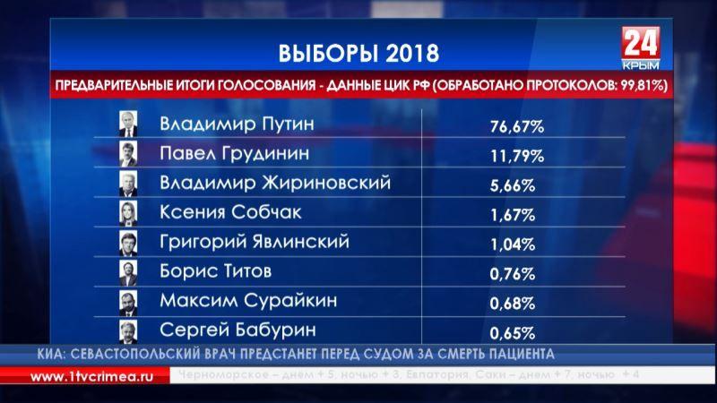 Обработано 99,81% протоколов: Центризбирком РФ опубликовал предварительные итоги голосования на выборах Президента страны