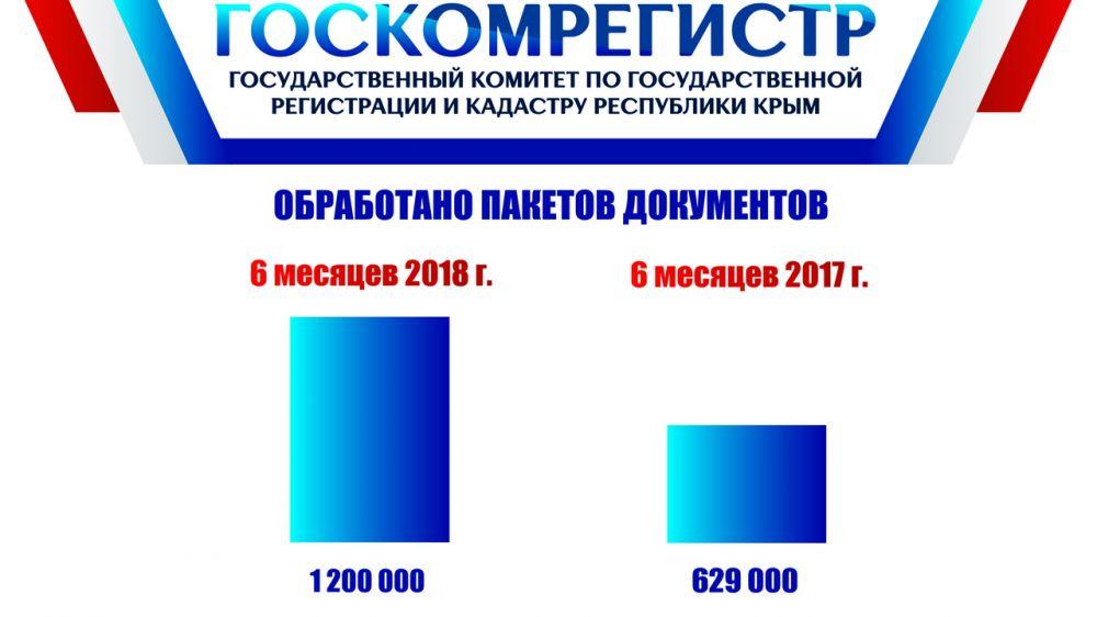 За шесть месяцев 2018 года количество заявлений, принятых Госкомрегистром, выросло почти в 2 раза в сравнении с аналогичным периодом 2017 года