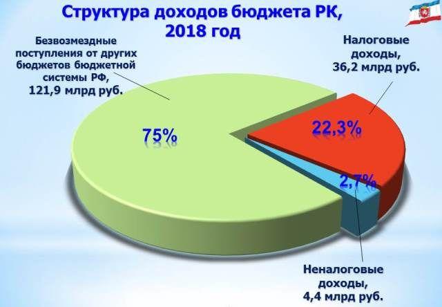 Перевыполнены годовые назначения по доходам бюджета республики, — Кивико