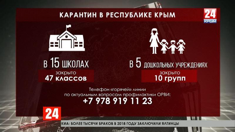 Эпидемия? В Крыму и Севастополе продолжается рост заболеваемости ОРВИ