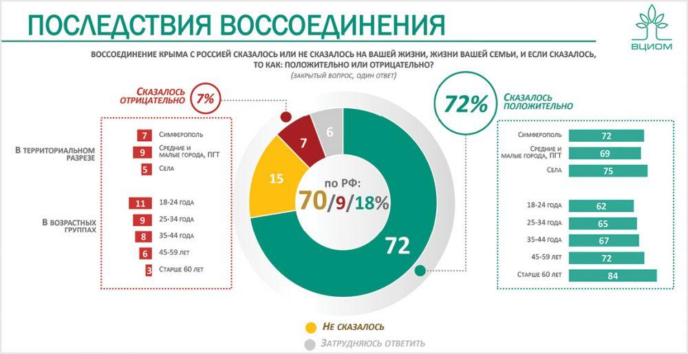 Почему крымчане готовы вновь голосовать за Россию