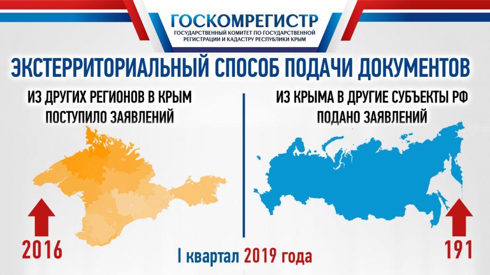 С начала 2019 года более 2000 раз граждане из других регионов РФ воспользовались услугой сдачи документов в Госкомрегистр для оформления недвижимости