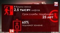 800 миллионов - на лифты: в этом году в Крыму заменят подъёмники, отслужившие четверть века