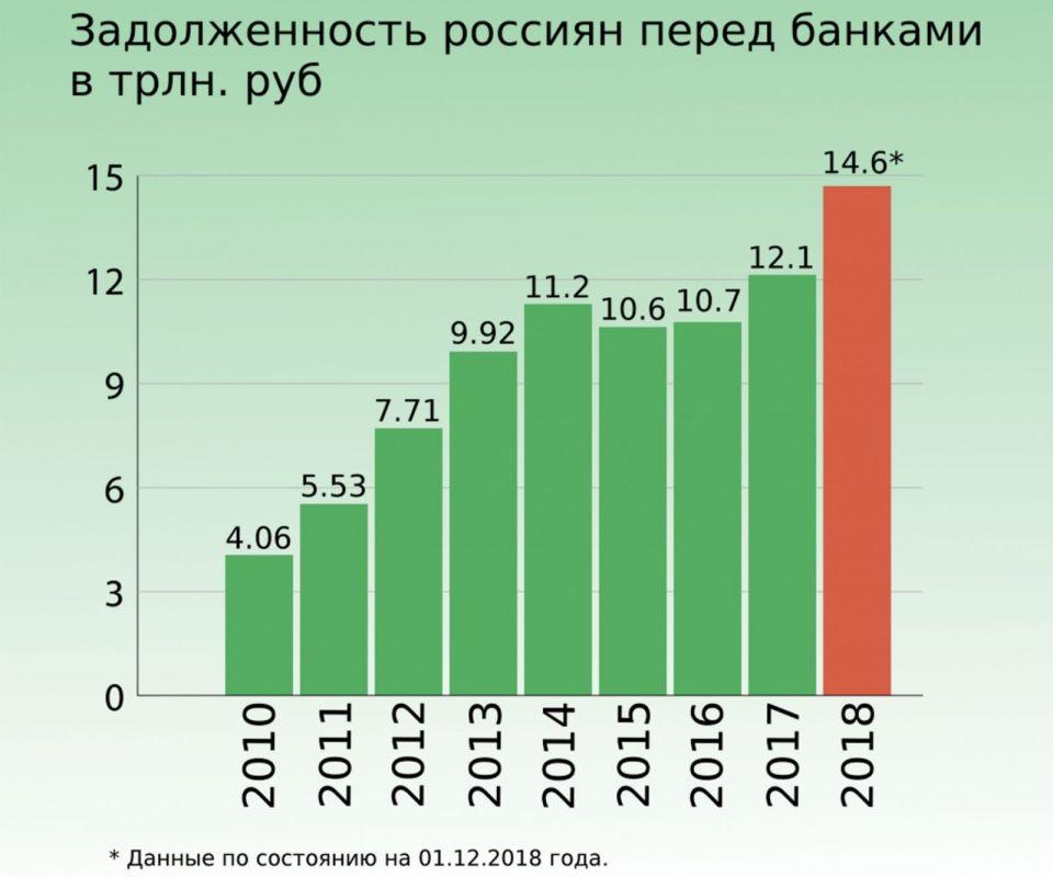 Неоплата кредитов и жилищно-коммунальных услуг приводит россиян в суд