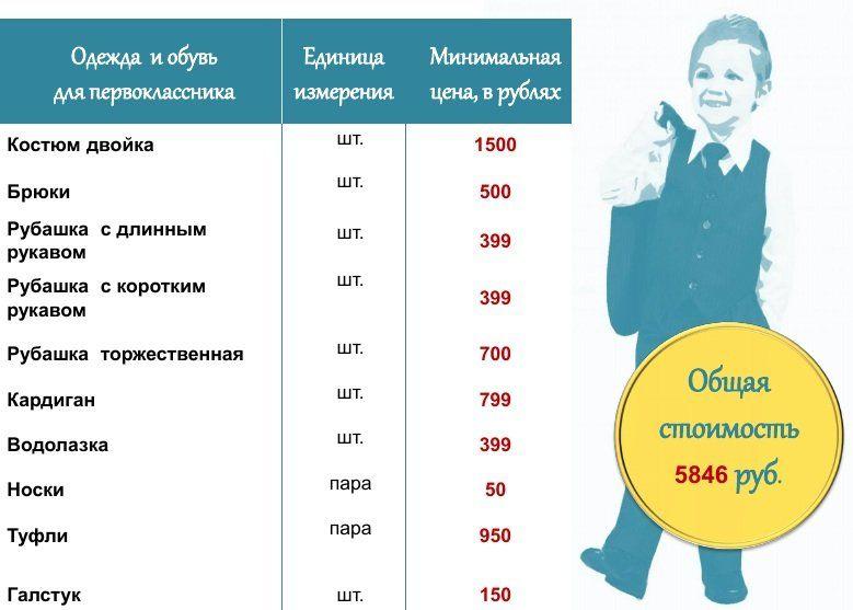 Во сколько в Симферополе обойдутся сборы первоклассника в школу и хватит ли на это матпомощи от властей
