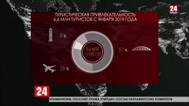 В Крыму с начала этого года отдохнули около шести миллионов шестисот тысяч туристов
