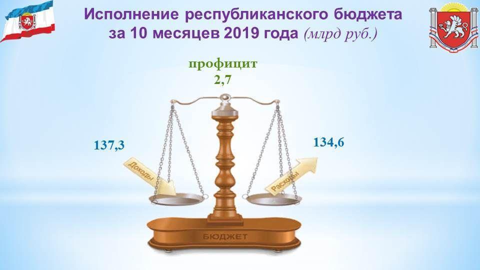 Бюджет республики исполнен с профицитом в 2,7 млрд рублей – Ирина Кивико