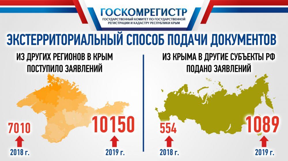 Александр Спиридонов: В Госкомрегистре отмечен стабильный рост количества заявлений, подаваемых для регистрации недвижимости по экстерриториальному принципу