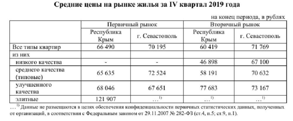 Квартиры дорожают: цены на квадратный метр жилья за год выросли на 4 тысячи рублей