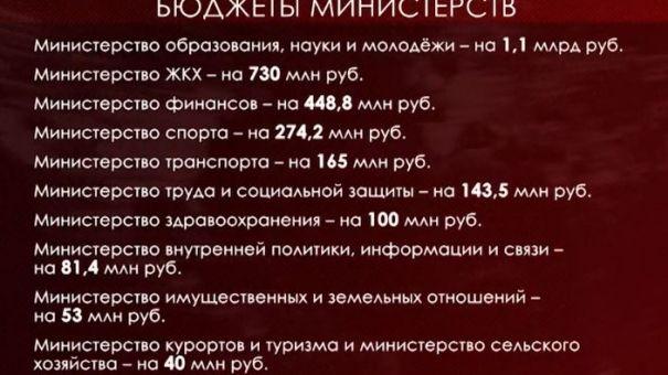 Госсовет Крыма принял поправки к закону о бюджете