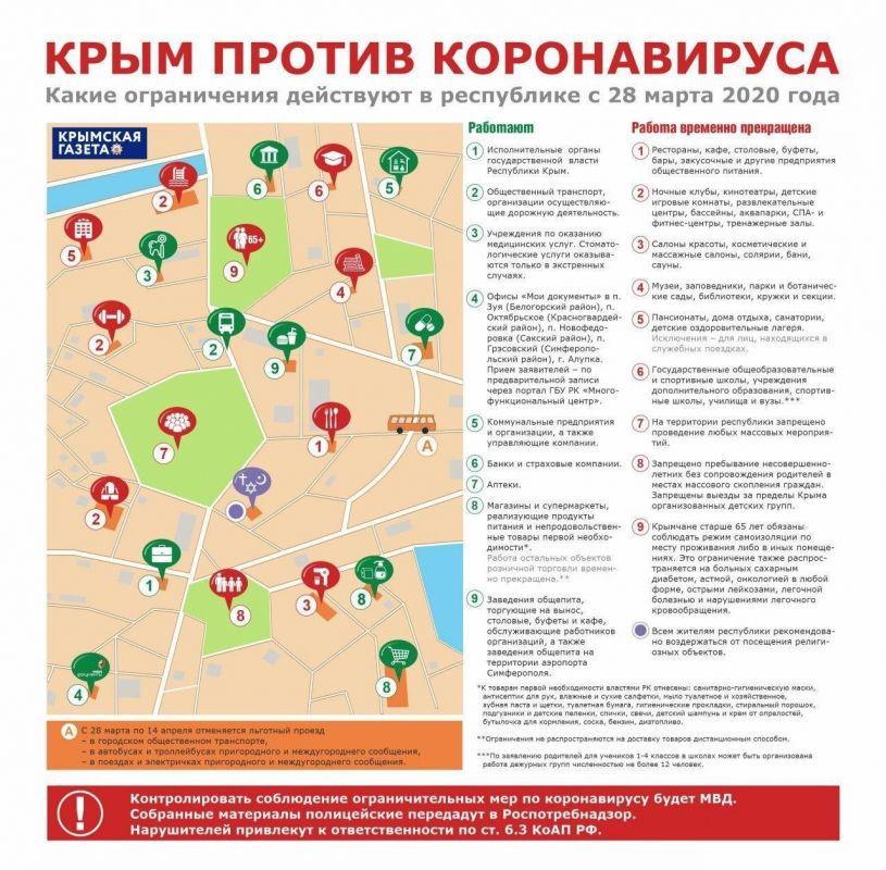 Как живет Крым с 28 марта по 5 апреля (ИНФОГРАФИКА)
