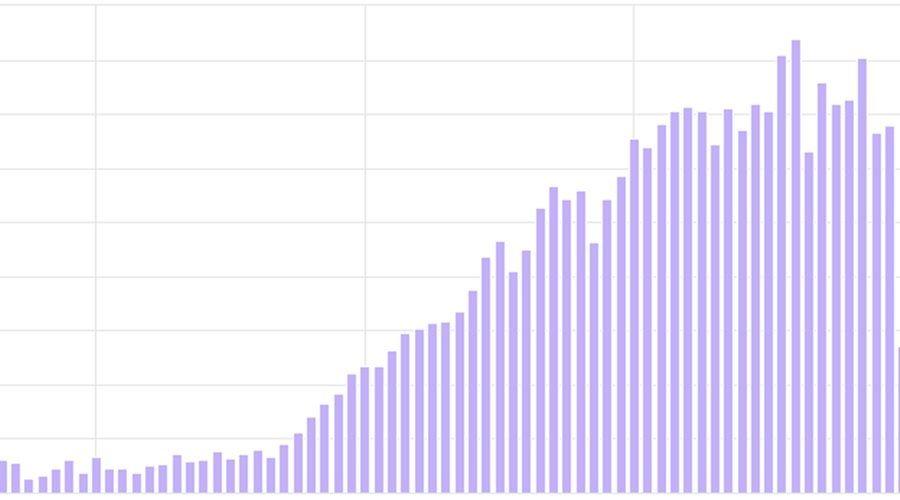 «Миранда-медиа» зафиксировала рост трафика в сети на 13,2% за 2 недели