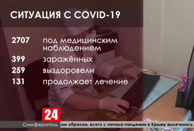 Какова динамика распространения коронавируса по Крыму