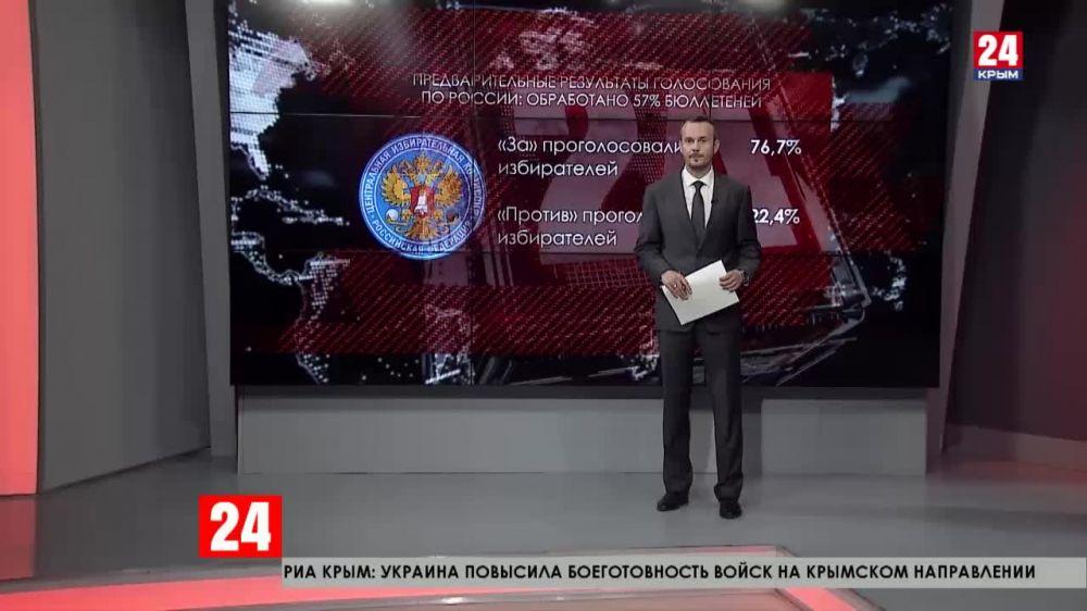 65 процентов граждан РФ проголосовали по поправкам к Конституции