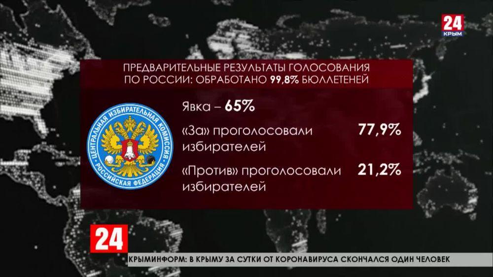 Итоговая явка на голосовании по поправкам к Конституции РФ составила 65%