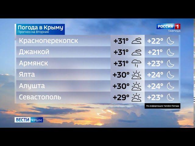 Какой будет погода в Крыму 11 августа