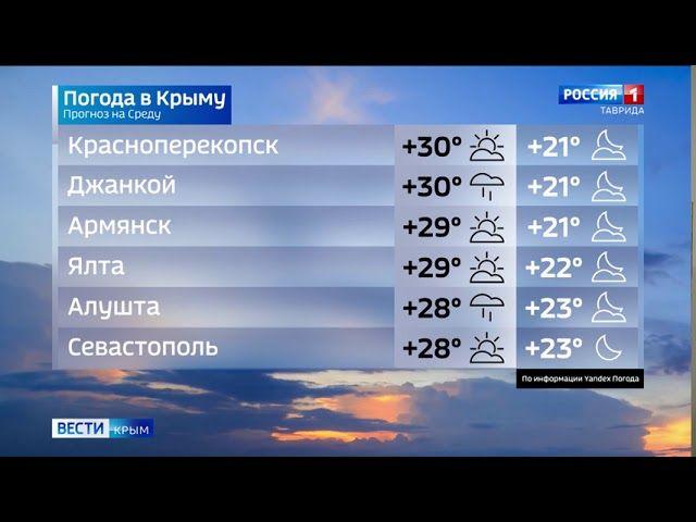 Готовь зонт: в Крыму сегодня пройдут дожди
