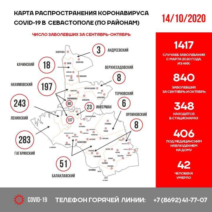В Севастополе за сутки коронавирусом заболели 32 человека, один умер