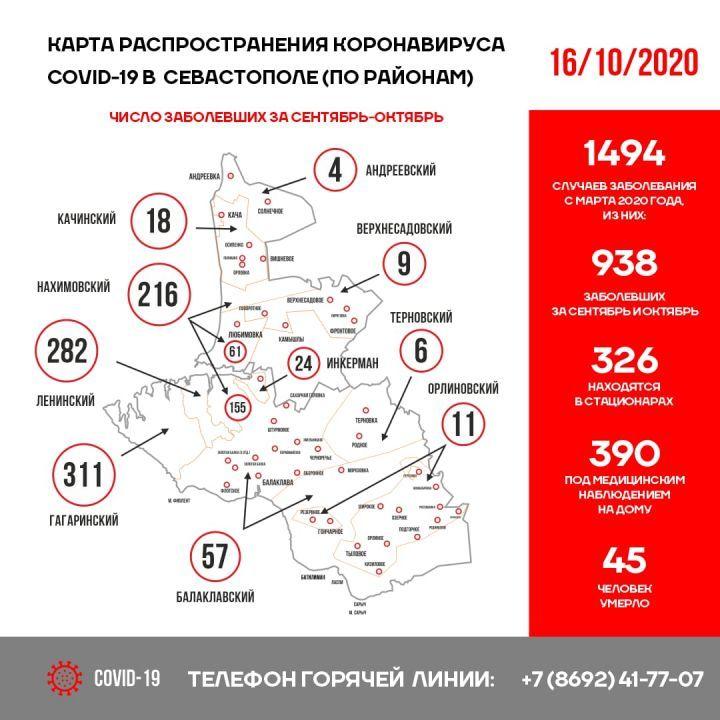 В Севастополе за сутки коронавирусом заболели 42 человека, один умер