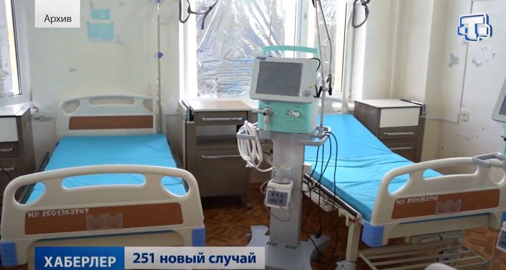 Вспышку коронавируса зафиксировали в психиатрической больнице №1 Симферополя