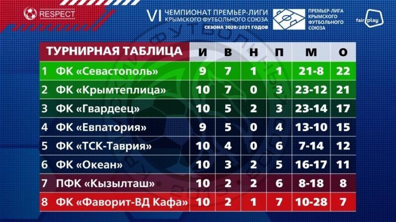 ФК «Севастополь» вырвался на первое место в турнирной таблице крымского чемпионата