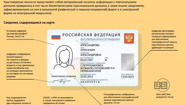Как будет выглядеть электронный паспорт гражданина РФ