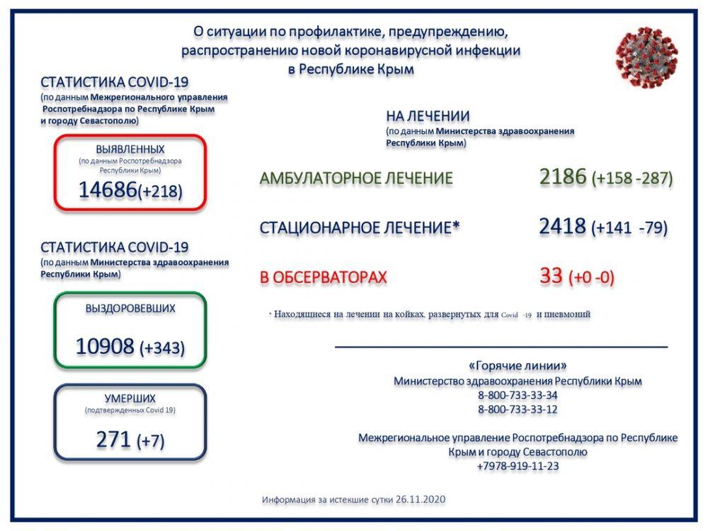В Крыму за сутки скончались семь пациентов с коронавирусом