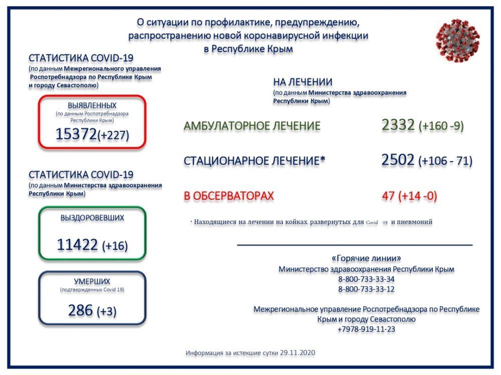 За последние сутки в Крыму скончались три пациента с коронавирусом