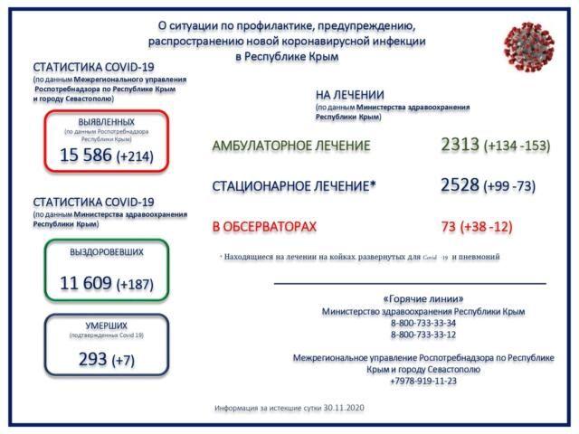 В Крыму подтвердили еще 7 смертей от коронавируса