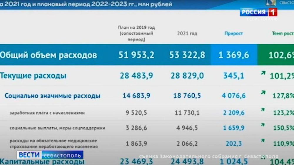 Как может измениться бюджет Севастополя на 2021-23 годы