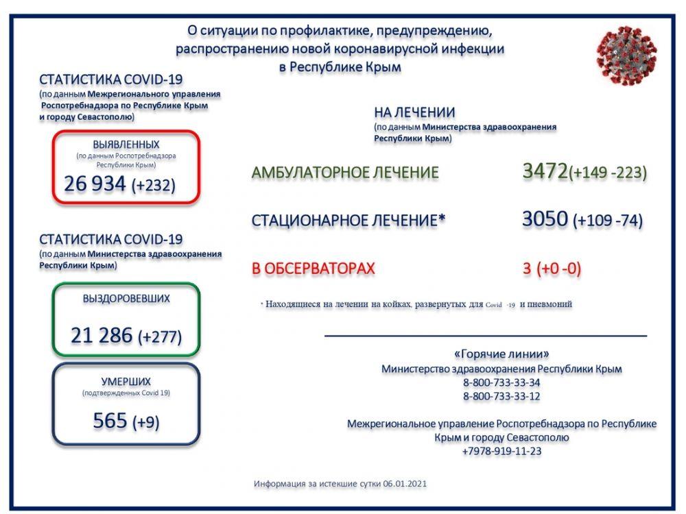 Коронавирус унес жизни еще девяти крымчан