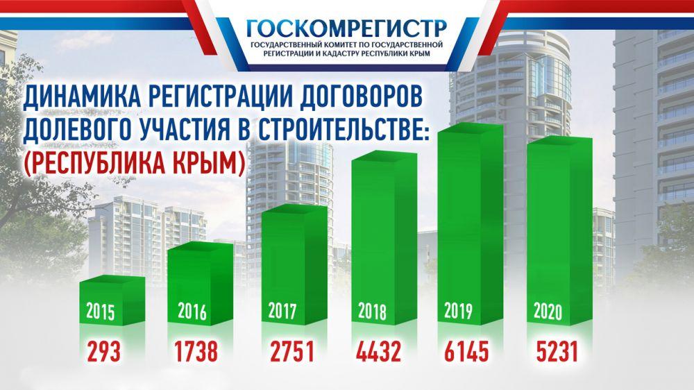 В 2020 году Госкомрегистром зарегистрировано более 5200 договоров долевого участия в строительстве — Александр Спиридонов