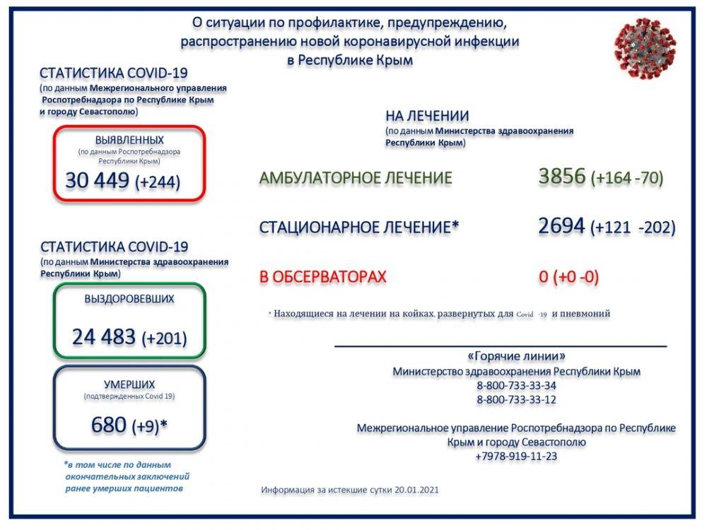 Коронавирус унес жизни ещё девяти крымчан за последние сутки