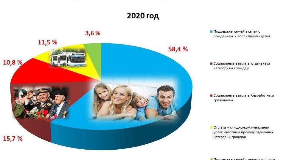 По итогам 2020 года существенно выросли социальные выплаты отдельным категориям граждан - Ирина Кивико