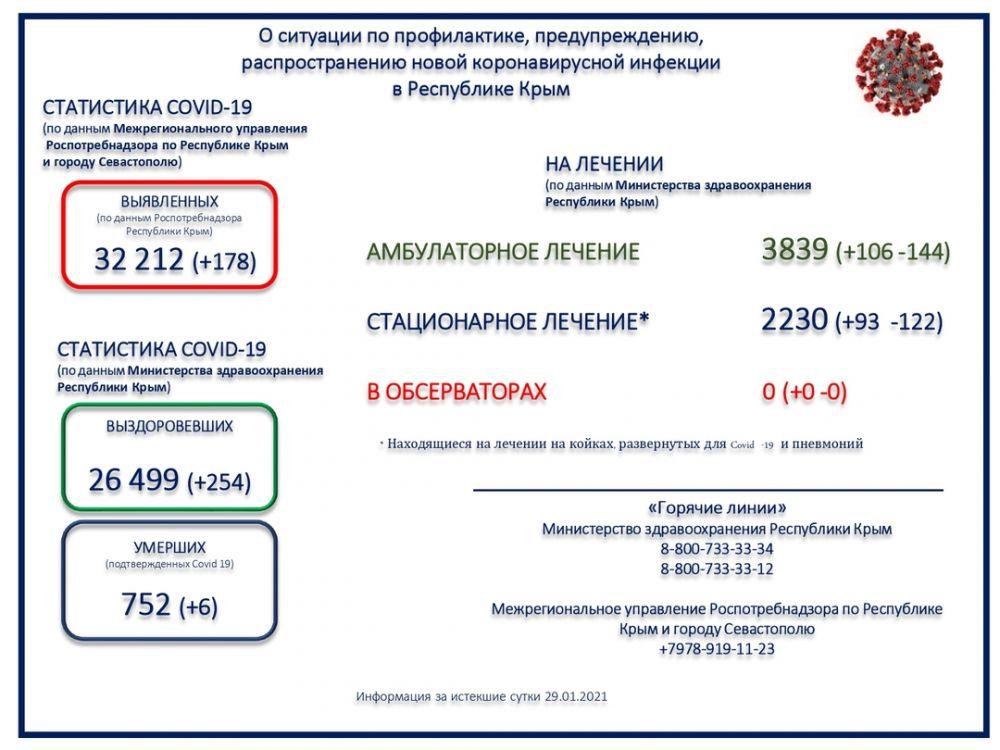 В Крыму скончались шесть пациентов с коронавирусом