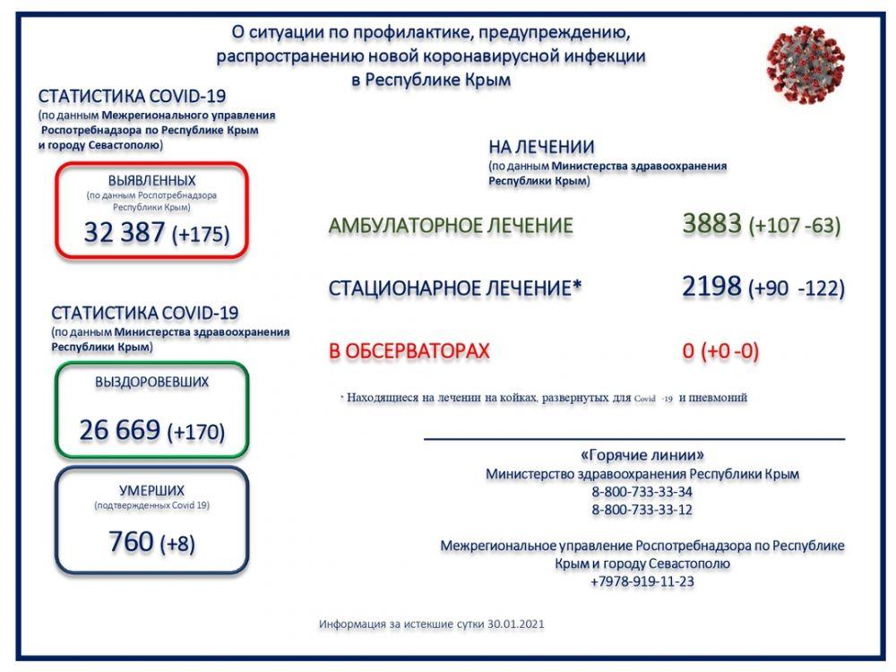 Коронавирус унес жизни ещё восьми крымчан за прошедшие сутки
