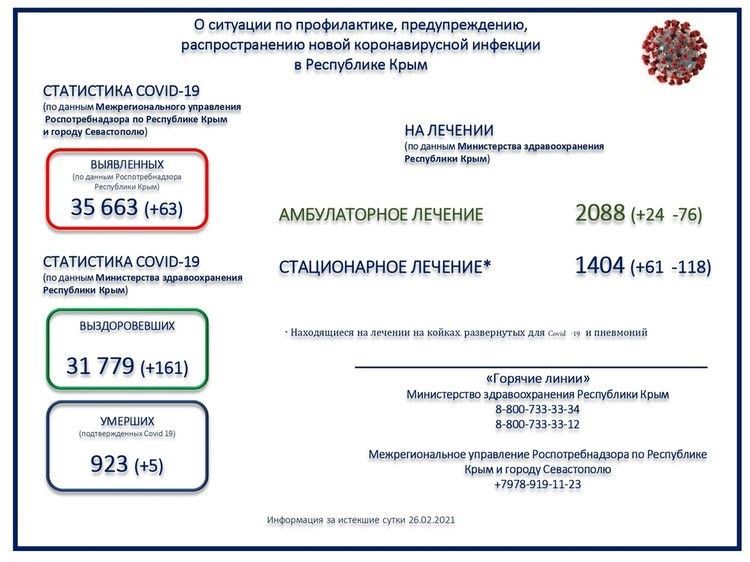 Коронавирус в Крыму, последние новости на 27 февраля: за сутки зафиксировали 63 зараженных