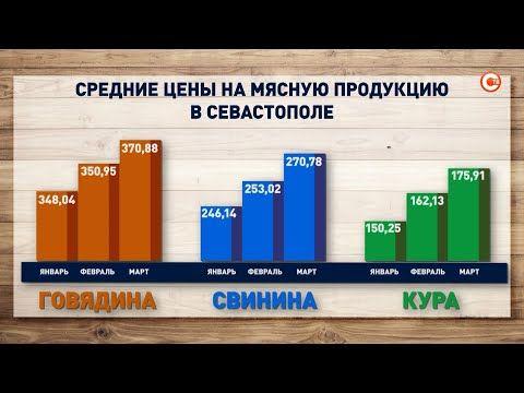Севастополь стал лидером по росту цен на мясо среди всего ЮФО (СЮЖЕТ)