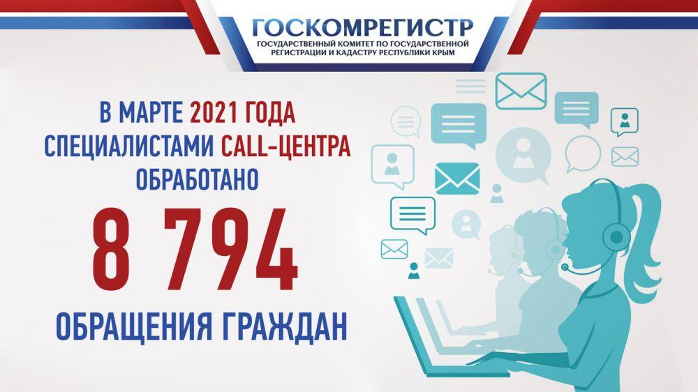 В марте 2021 года сотрудники call-центра Госкомрегистра проконсультировали почти 9000 граждан