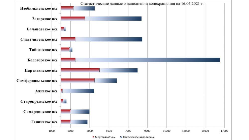 Наполнение водохранилищ Крыма на 16 апреля 2021 года
