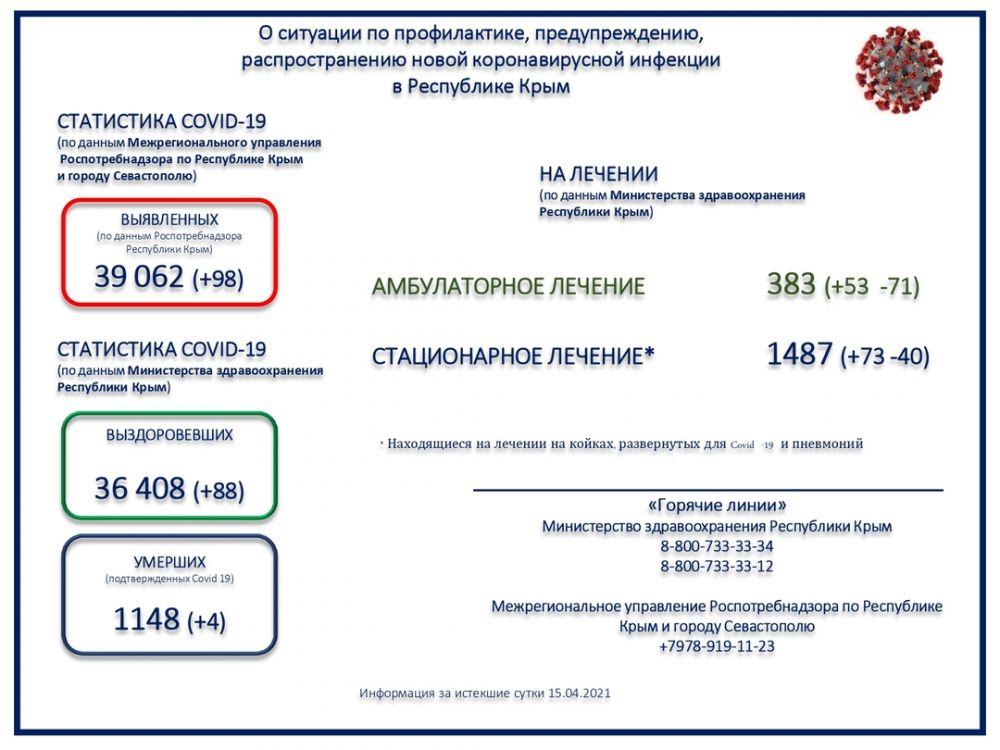 Коронавирус унёс жизни ещё четырех крымчан