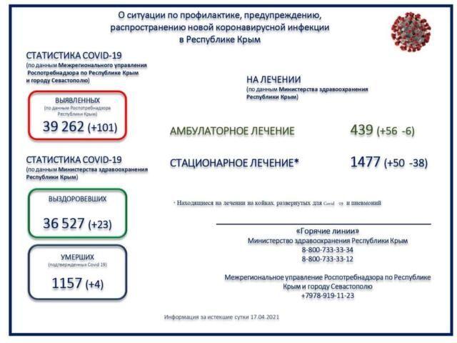 Коронавирус унес жизни ещё четырех крымчан