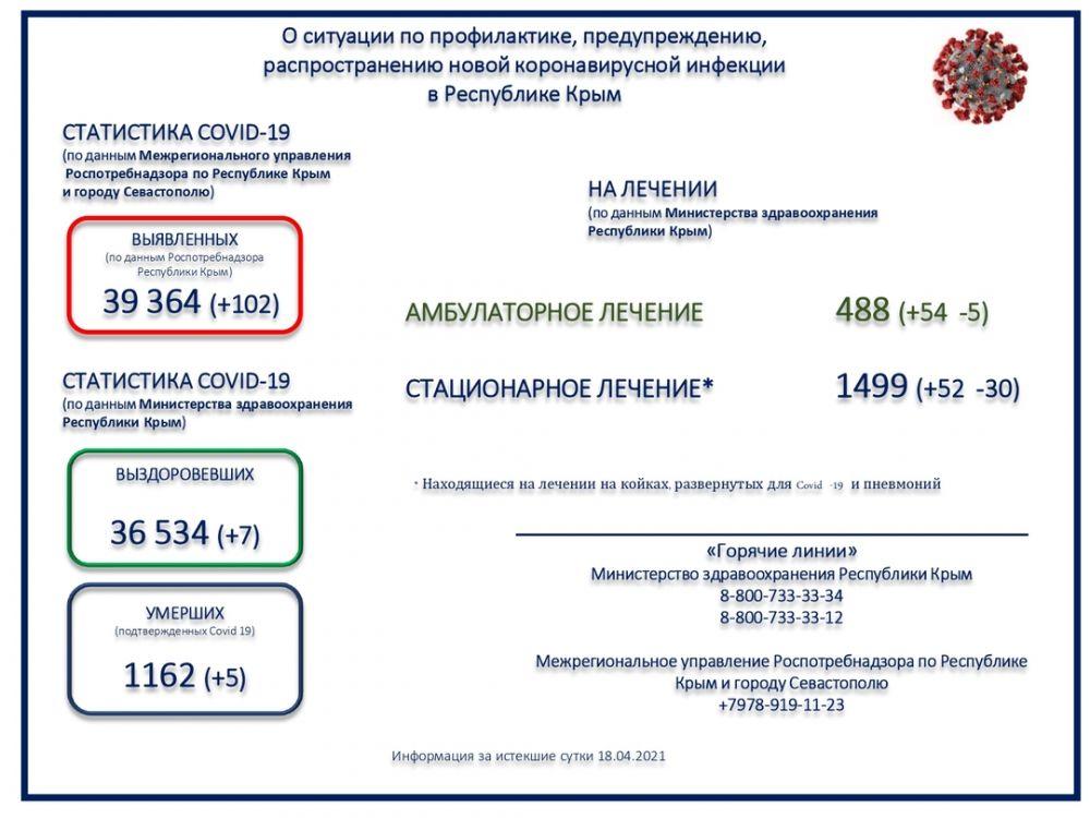 Коронавирус унес жизни ещё пяти крымчан